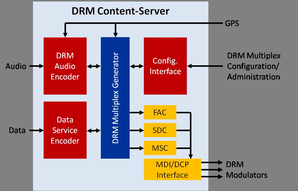 How does PlayReady DRM work?